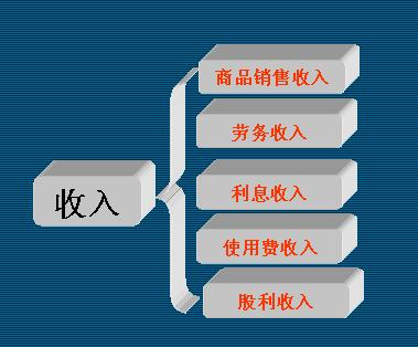 成本核算表格模板_工商营业执照_营业收入的核算